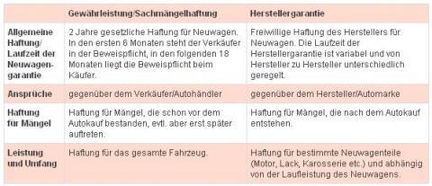 Gesetzliche Neuwagengarantie im Vergleich zur Herstellergarantie - (Neuwagen, Frist, Rückgaberecht)