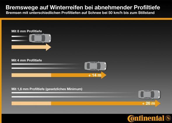Bremsweg(Profiltiefe) - (Winterreifen, Sommerreifen, Traktion)
